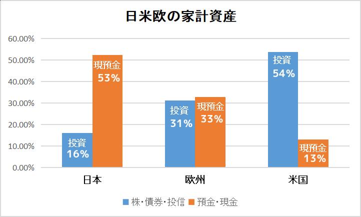 資金循環の日米欧比較 日本銀行2018年8月